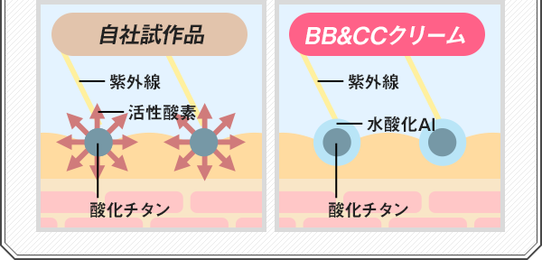 「ラウディ BB&CCクリーム」